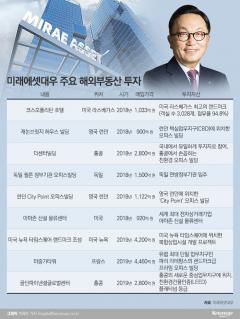 박현주의 '글로벌 IB' 활약···미래에셋 해외투자 결실