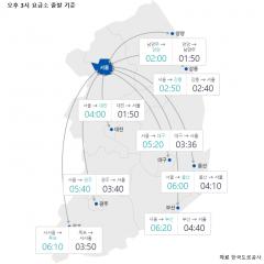 연휴 전날, 오후 정체 시작…서울→부산 6시간20분