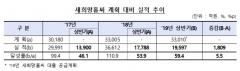 상반기 새희망홀씨 취급액 1조9597억…전년比 10.2%↑