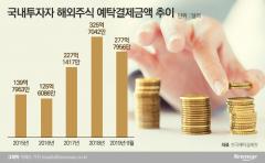 해외주식 직구족 증가에 증권사 고객 모시기 활발
