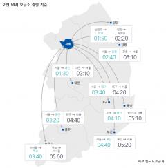 귀경길 정체 본격 시작…부산→서울 5시간20분