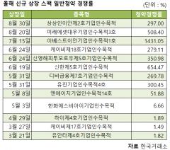 원금손실 '최소화'…공모시장 스팩·성장특례 인기몰이