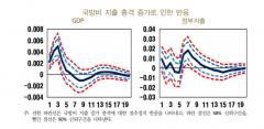 """한은 """"정부지출 1조 늘리면 5년간 GDP 1.27조 증가"""""""