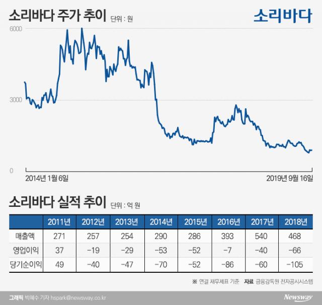[stock&톡]'적자행진' 소리바다, 삼성뮤직 계약해지 득일까 실일까