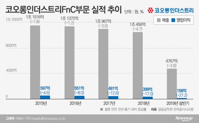 코오롱 4세 이규호 전무의 도전…코오롱FnC 사업 재건 '안간힘'