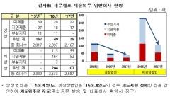 금감원, 감사前 재무제표 위반 감소세 167→39건
