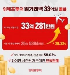위메프투어, 일거래액 33억 돌파..여행·레저 급성장