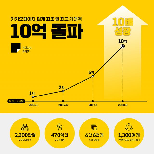 카카오페이지, 일 거래액 10억 원 돌파…역대 최고치 경신