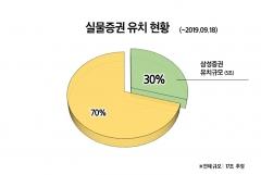 삼성증권, 전자증권제도 시행 앞서 실물증권 5조원 유치