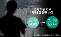 서울시민 주택구입 의사  2분기 연속 상승