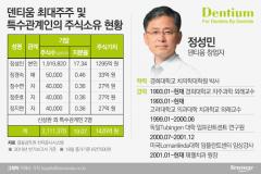 창업주 정성민 원장, 지분가치 1200억원대 지켰지만 '약한 지배력' 과제
