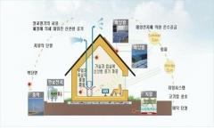대구시, '신재생에너지 융복합지원사업' 공모 선정
