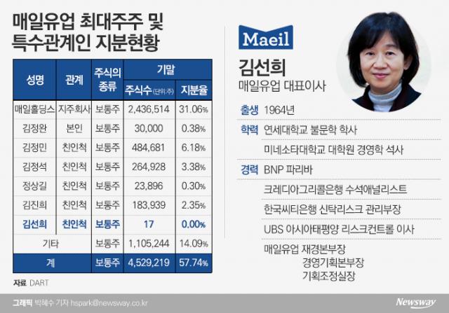 [stock&피플]'우유 한계' 넘은 김선희 매일유업 대표, 外人도 호응