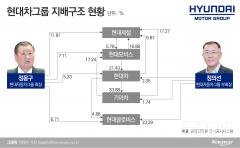 현대모비스, 기업지배구조헌장 선포한다…'주주친화경영 강화'(종합)