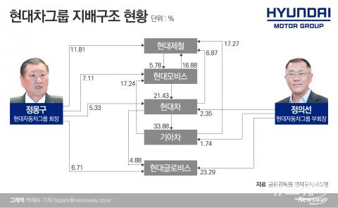 현대모비스, 기업지배구조헌장 선포한다…'주주친화경영 강화'