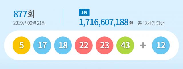 877회 로또 1등 12명, 17억씩…당첨번호 '5, 17, 18, 22, 23, 43'