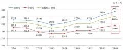 6월 보험사 RBC비율 282.4%…MG·롯데손보 150% 미달