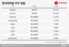 롯데지주, '알짜' 캐피탈 지분 日롯데홀딩스에 매각