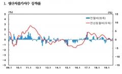8월 생산자물가 상승전환…전월比 0.2%↑