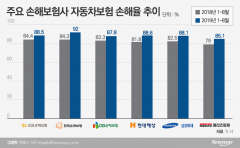 내년 車보험료 3.8% 인상…금융당국 압박에 인상폭 축소
