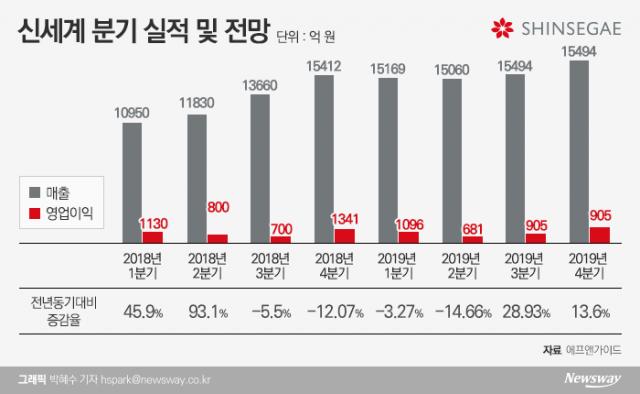 [stock&톡]면세점·백화점 쌍끌이···신세계, 5분기만에 증익 보인다