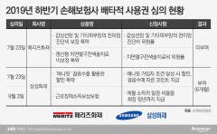 삼성 '웃고' 메리츠 '울고'…배타적 사용권 획득 경쟁 희비