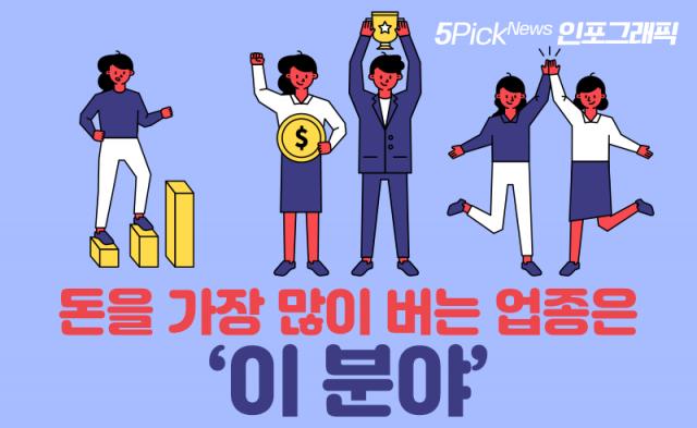 [인포그래픽 뉴스]돈을 가장 많이 버는 업종은 '이 분야'