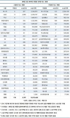 소송에 빠진 재계…30대그룹 소송가액 13조원 넘어