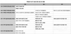 과방위 국감, 과거 ICT 증인 살펴보니… '포털' 동네북 신세