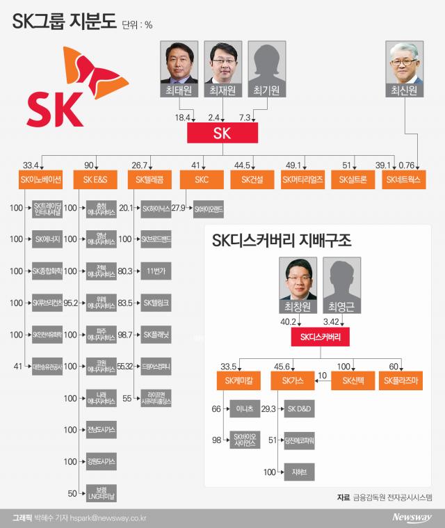 [지배구조 4.0|SK]지주사 체제완료...주목받는 추가개편