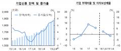 기업 대출 증가세 확대…'좀비기업' 여신 규모 증가 '빨간불'