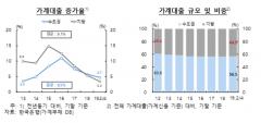 '집값 하락' 지방 가계부채 비율 '상승'…취약 차주 연체율 '경고등'