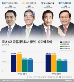 4Q 앞둔 금융권 CEO, 공통 화두는 '내실 강화'