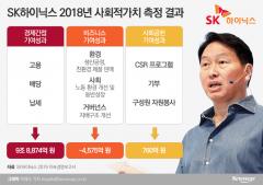 최태원의 SK하이닉스, 사회적가치 따져보니…9조5059억