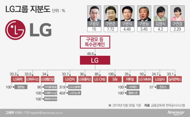 [지배구조 4.0|LG]구광모 4대 총수 등극···마지막 과제는 계열분리