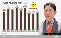석달새 시총 2.8조 증발...권영식 넷마블 대표 주가관리 '고민'