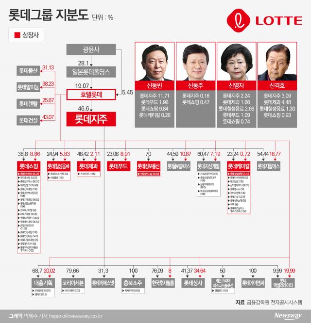 [지배구조 4.0|롯데]금융계열사 정리···남은 과제는 '호텔롯데' 상장