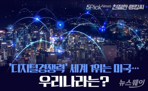 '디지털경쟁력' 세계 1위는 미국…우리나라는?