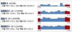 8월 기업 직접금융 조달실적 감소…주식·회사채 14.7%↓