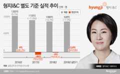 '선택과 집중' 형지 2세 최혜원…수익 개선 박차
