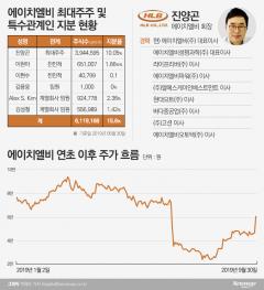 '설화·구설수' 진양곤 에이치엘비 회장, '리보세라닙' 임상3상 성공으로 '반전'