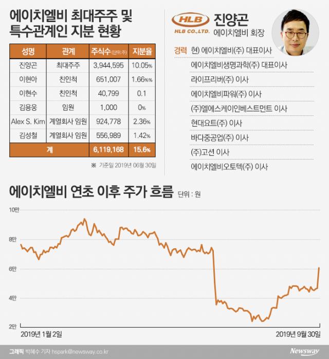 [stock&피플]'설화·구설수' 진양곤 에이치엘비 회장, '리보세라닙' 임상3상 성공으로 '반전'