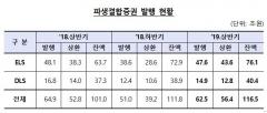상반기 파생결합증권 발행액 62조4000억원…잔액  '역대 최고치'