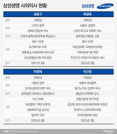 [금융사 사외이사 현황|삼성생명]盧·MB·朴정부 차관 출신 3인방
