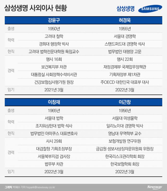 [금융사 사외이사 현황 삼성생명]盧·MB·朴정부 차관 출신 3인방