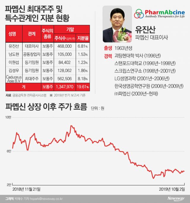 [stock&피플]유진산 파멥신 대표, 18년간 항암제 개발 '한우물'···주가·지배력 약화 과제