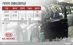 기아차, 영업·기술직 230여명 '직군전환' 뒤늦게 시행