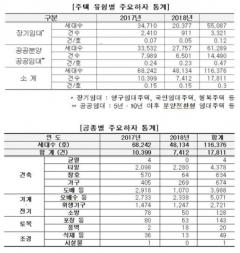 [2019 국감] LH 하자 민원 2년간 1만8000여건 발생