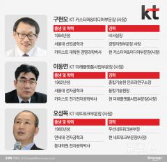 KT, 포스트 황창규 누구?…구현모·이동면·오성목 '물망'