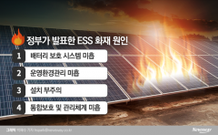 ESS 화재, 정부 안전대책 발표에도 속수무책 …6월 이후 4차례 추가발생
